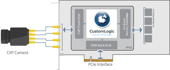 Euresys - Custom Logic is a FPGA design kit for Coaxlink